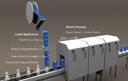Shrink Sleeve Process