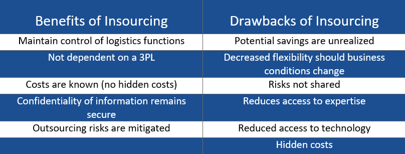 benefits & drawbacks to insourcing