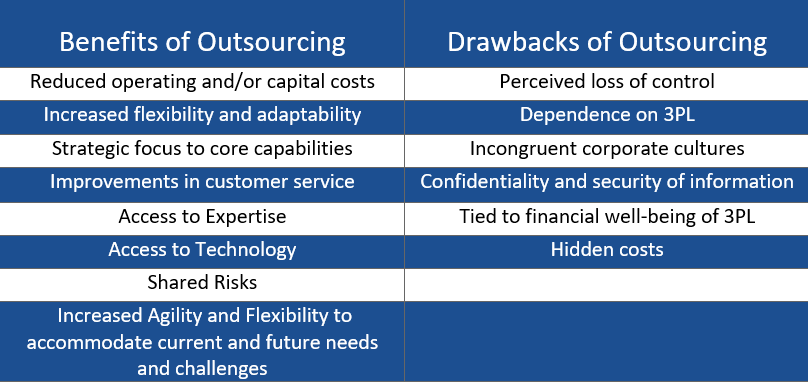 benefits & drawbacks to outsourcing