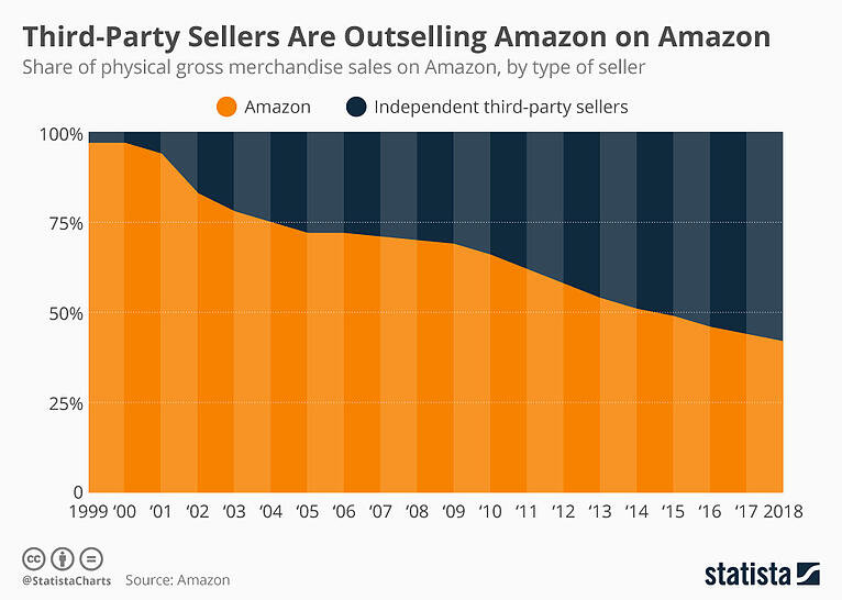 Third-Party Sellers Are Outselling Amazon on Amazon